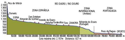 Figura 3. Perfil longitudinal del río Duero.