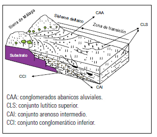 Figura 3. Bloque diagrama de la sedimentación pliocena de la región de Málaga.