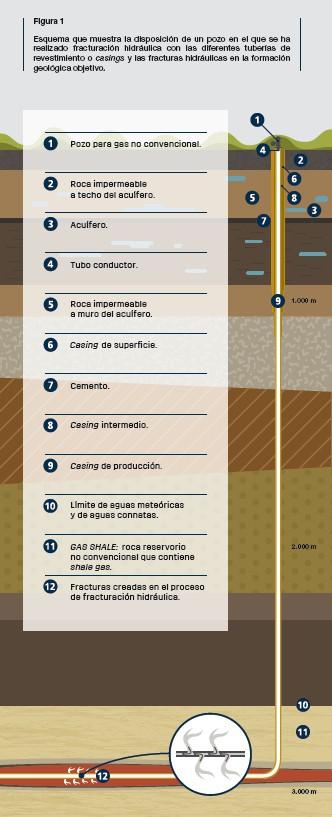 Una guía para entender la fracturación hidráulica