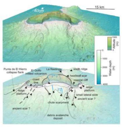 Esquema geomorfológico del deslizamiento de El Golfo
